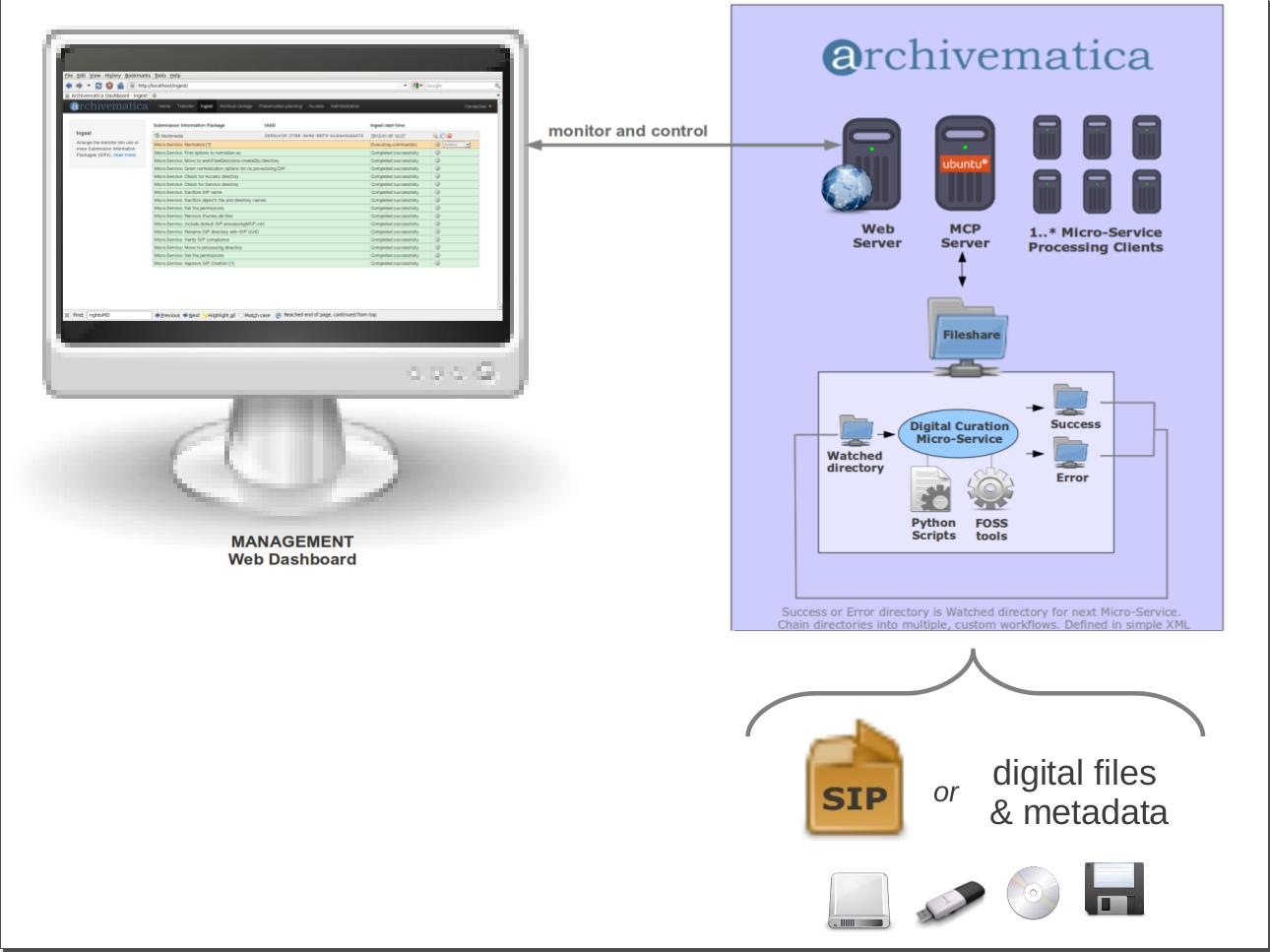 Micro Services Design Pattern¶