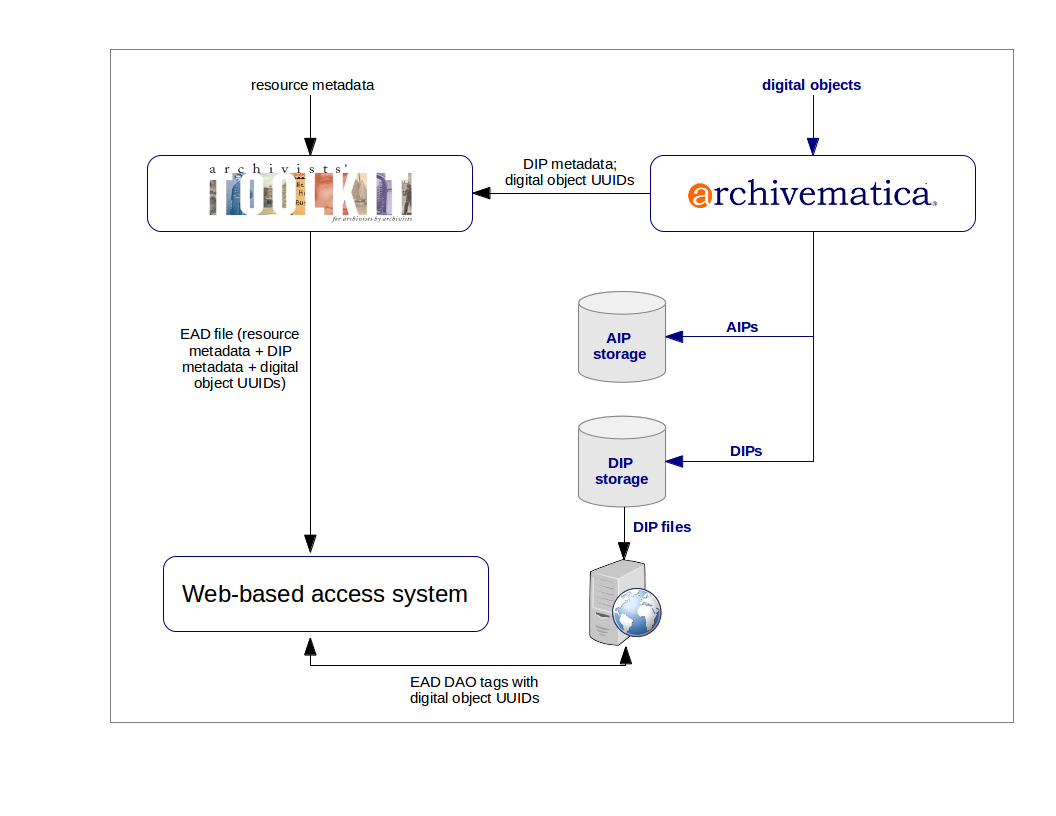 Upload DIP metadata to Archivists' Toolkit | Documentation